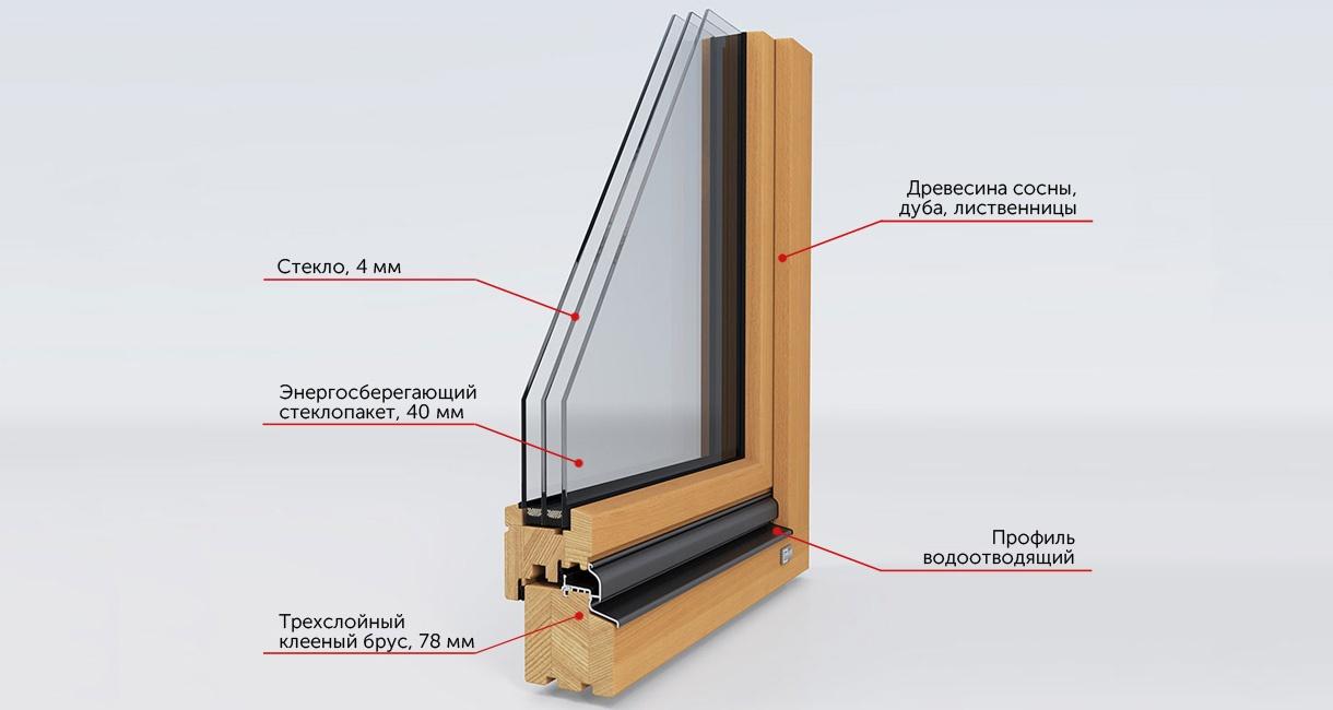 деревянный профиль